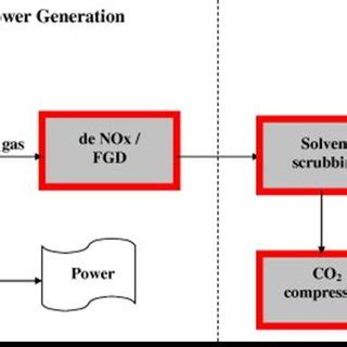 Thesis on carbon sequestration